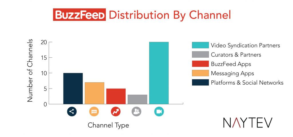 buzzfeed_distribution