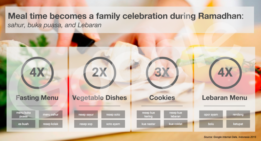 Ramadan-food-trends
