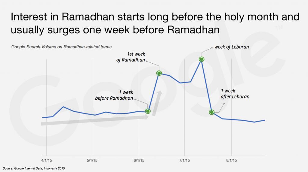 Ramadan-interest-curve
