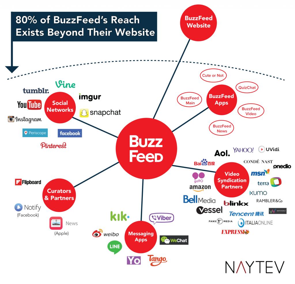buzzfeed_networks