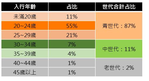(圖:網紅年齡分佈統計/取自:104《網紅群像》報告)