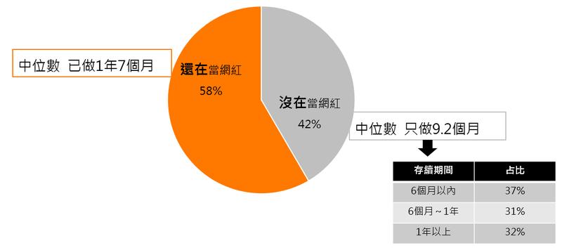 (圖:網紅職涯時間分佈統計/取自:104《網紅群像》報告)