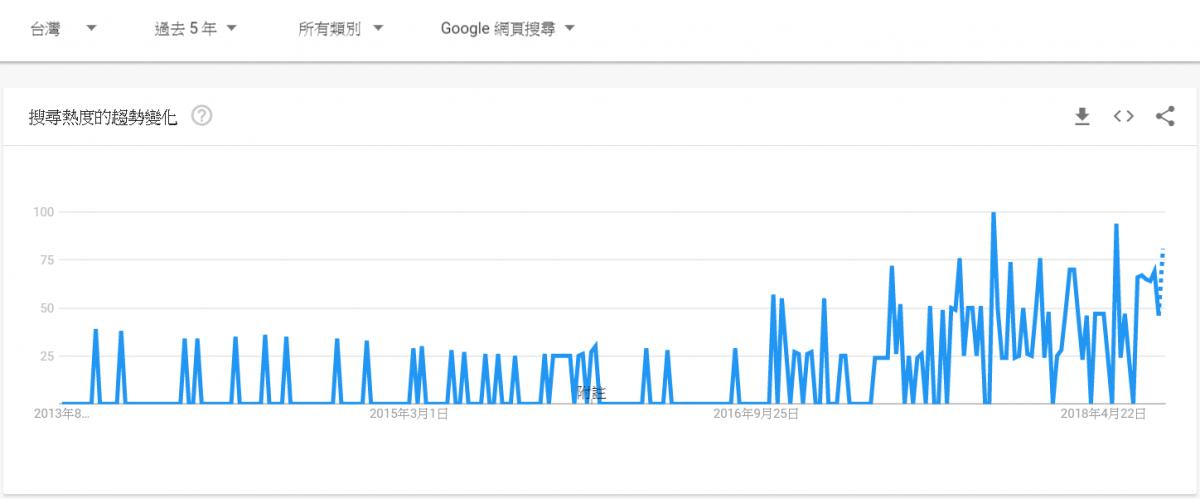 (數位轉型檢索趨勢╱圖:本報記者製作)