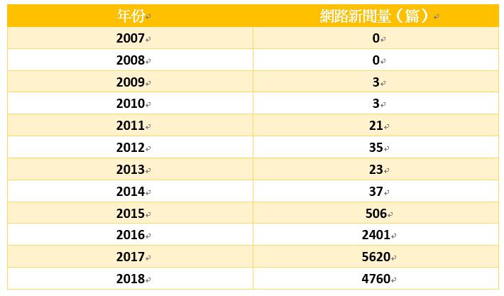 (歷年數位轉型新聞量統計╱圖:本報記者製作)