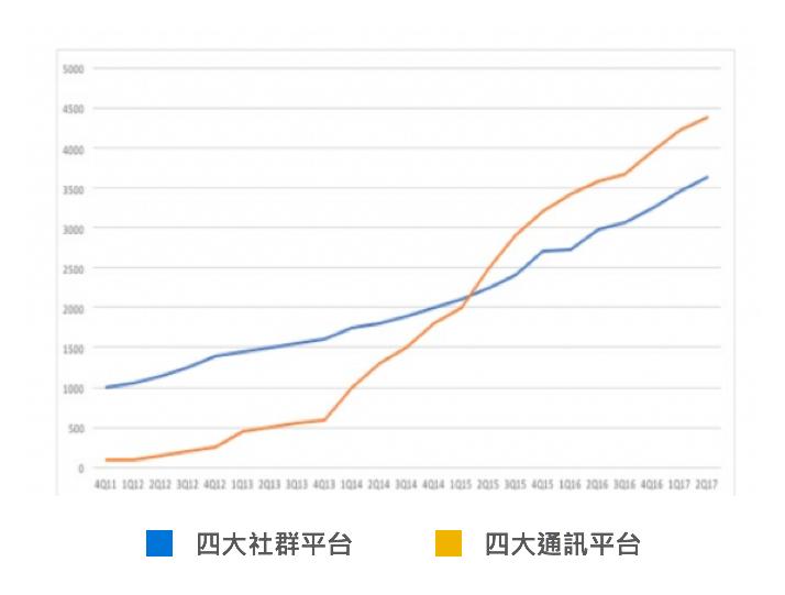 (四大社群與通訊平台使用率╱圖:socialmediatoday)