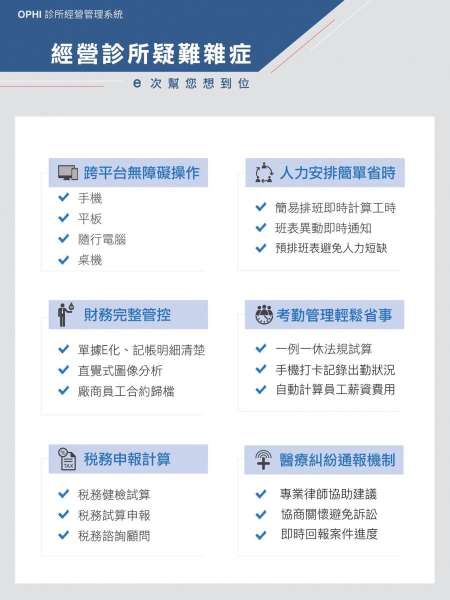 (依納爵系統提供的服務/圖 取自依納爵雲端醫療管理顧問 FB 粉專)