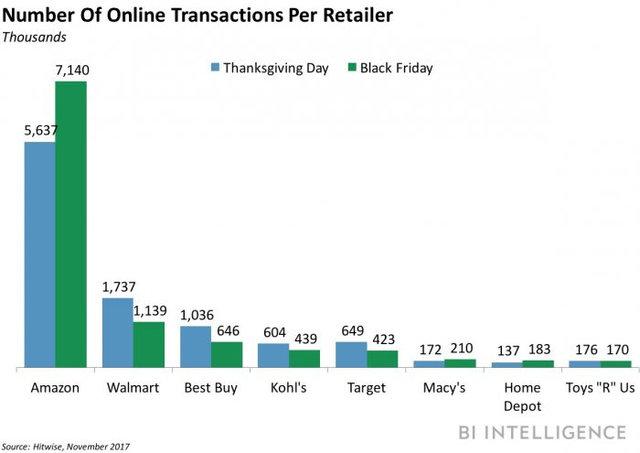 (2017 零售商的線上交易數量,亞馬遜幾乎主導了整個購物節的銷售。/圖:取自 Business Insider)