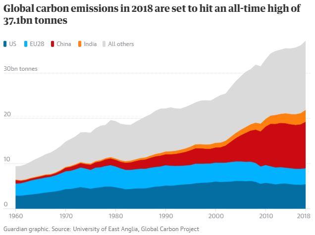 (2018 年全球碳排放量將創下 371 億噸的歷史新高/圖:取自 Guardian)