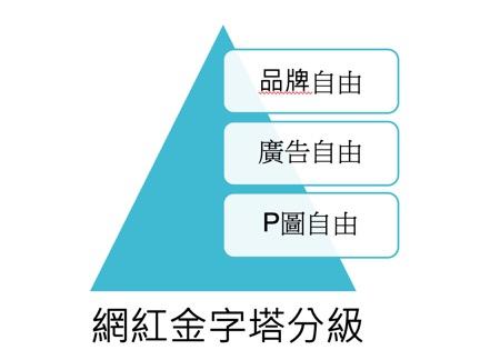 網紅金字塔分級|數位行銷