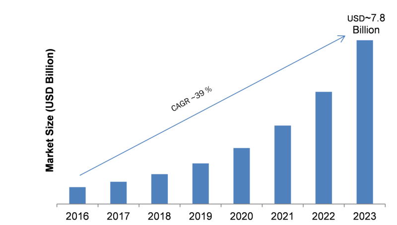 市場規模成長|市場動態