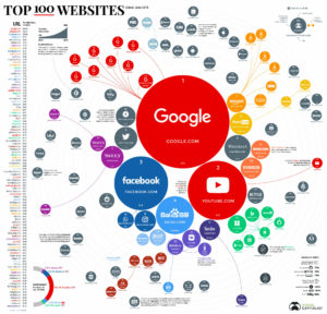 ranking-the-top-100-websites-in-the-world