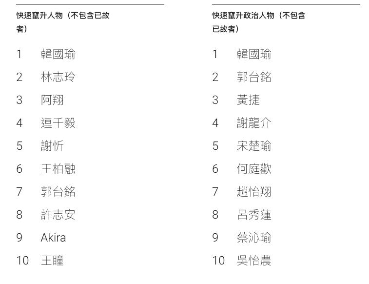 韓國瑜在人物與政治人物排行榜均排第一。/圖:Google Trend