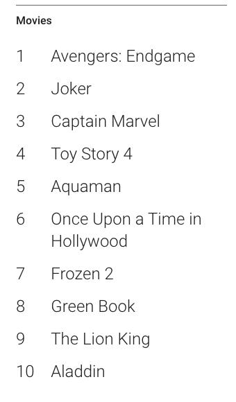 全球電影搜尋量排行與台灣相似。/圖:Google Trend