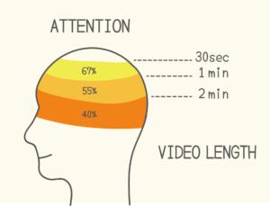( 消費者行為AIDA對應影片觀看時間 / 圖:行銷人 )