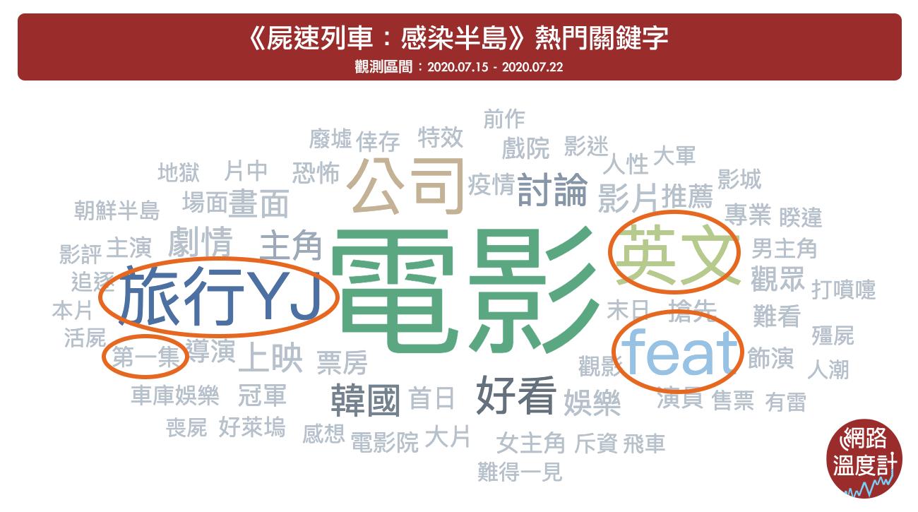 《屍速列車2》上映後網友討論熱門關鍵字為「旅行YJ」、「feat」等。  Image Source:《KEYPO大數據關鍵引擎》熱門關鍵字(觀測區間:2020/07/15~2020/07/22)