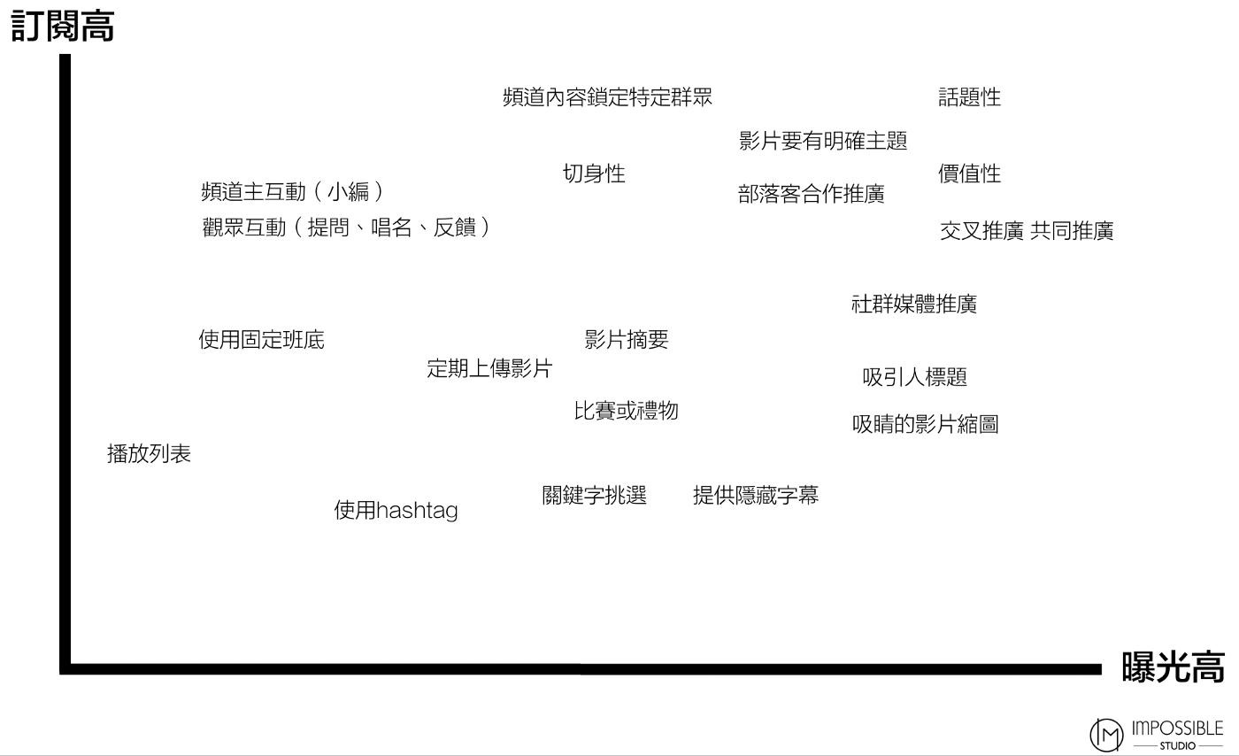 提高訂閱與曝光方法的二維關係圖