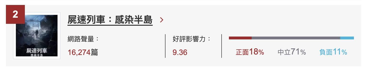 《屍速列車:感染半島》名列網路溫度計網路口碑驚悚片排行第二名。  Image Source:《DailyView網路溫度計》網路口碑驚悚片排行(觀測區間:2020/04/23~2020/07/21)
