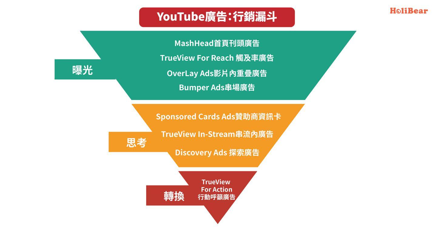 根據行銷漏斗選擇Youtube廣告形式