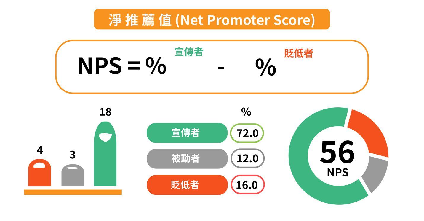 如何計算淨推薦值NPS?