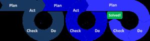 PDCA循環圖