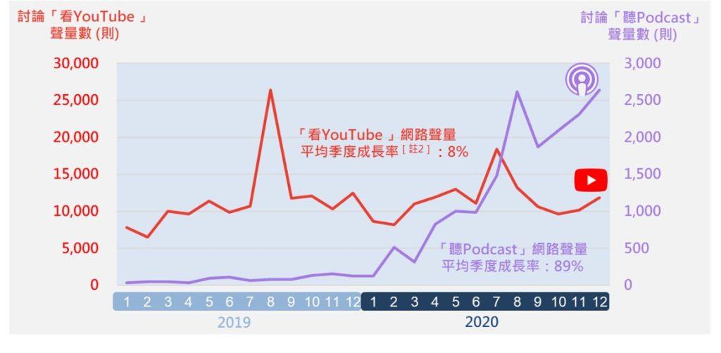 「聽Podcast」v.s.「看YouTube」2019至2020年聲量月趨勢