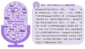「聽Podcast」之社群討論文字雲
