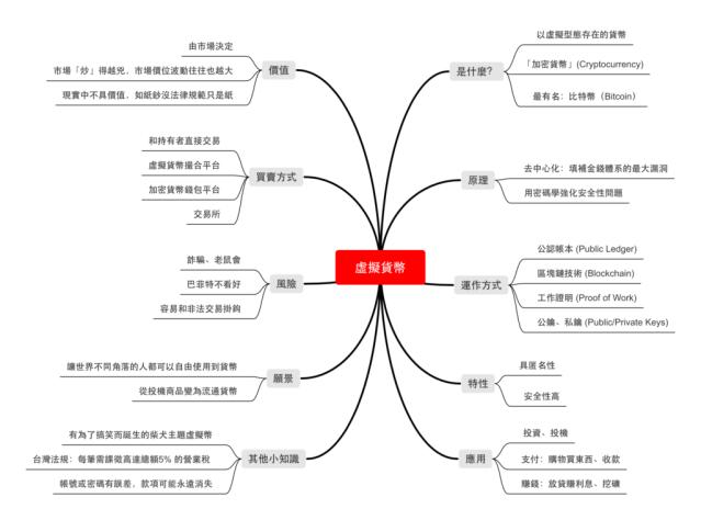 關鍵字整理出的心智圖