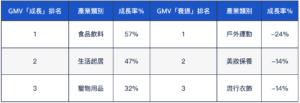 台灣零售產業 GMV 的成長幅度表現