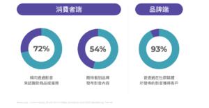 Advantages of video marketing
