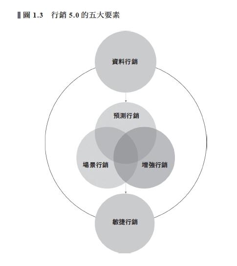 行銷5.0的5個關鍵要素