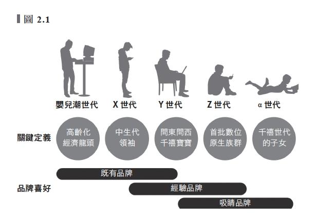 五個世代的消費者