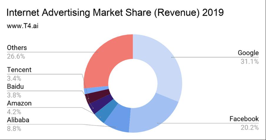 網路廣告市占率