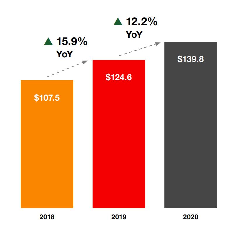 IAB Internet Advertising Revenue Report