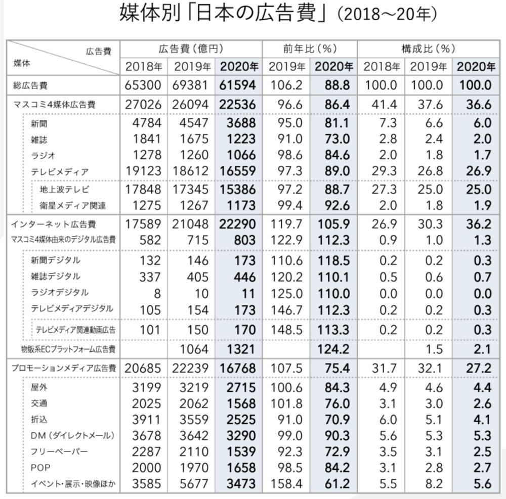 2020年日本廣告費用
