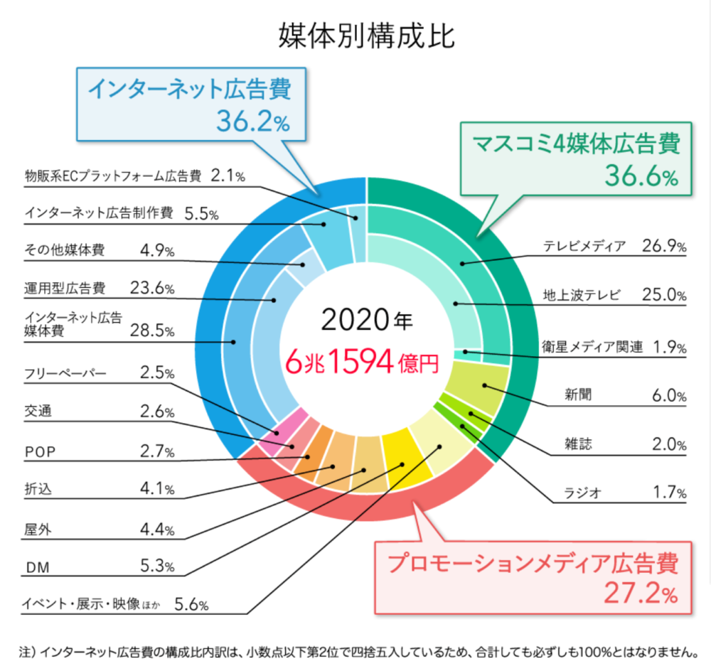 日本廣告媒體別構成比例