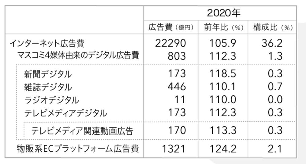 日本媒體廣告費前年比例與構成比