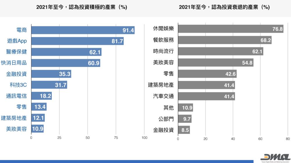 2021台灣數位行銷市場調查