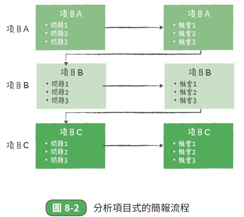 分析項目式的簡報流程
