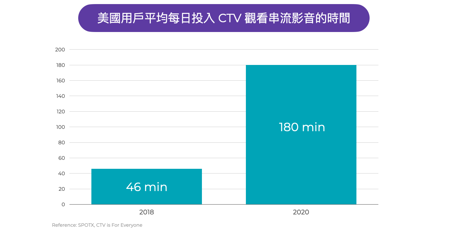 Time spend on CTV