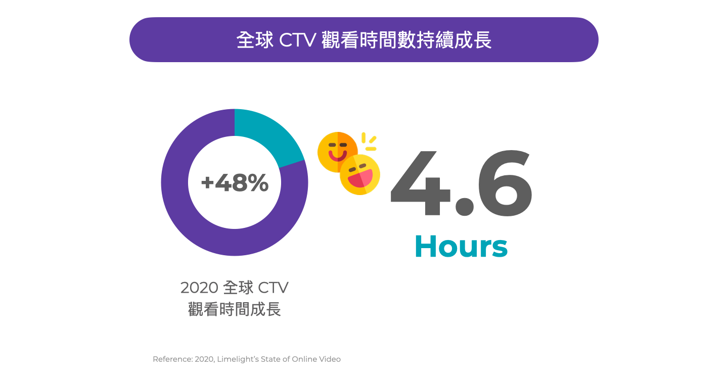 Global CTV spend time