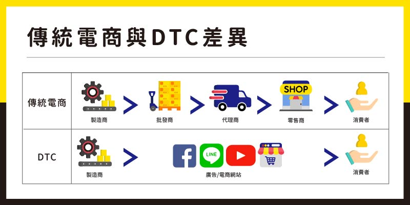 傳統電商與DTC差別
