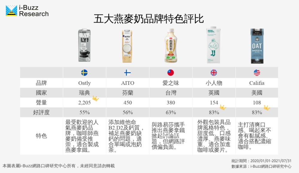 燕麥奶五大品牌比較