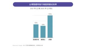 台灣零售市場營業額成長率
