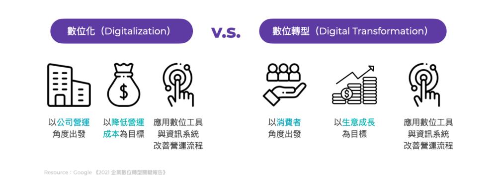 數位化與數位轉型差別